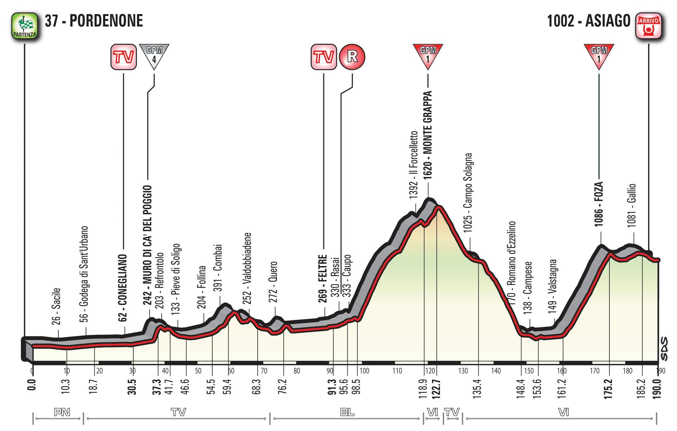 Giro d'Italia 2017, presentazione 20^ tappa: Pordenone-Asiago, 190 km