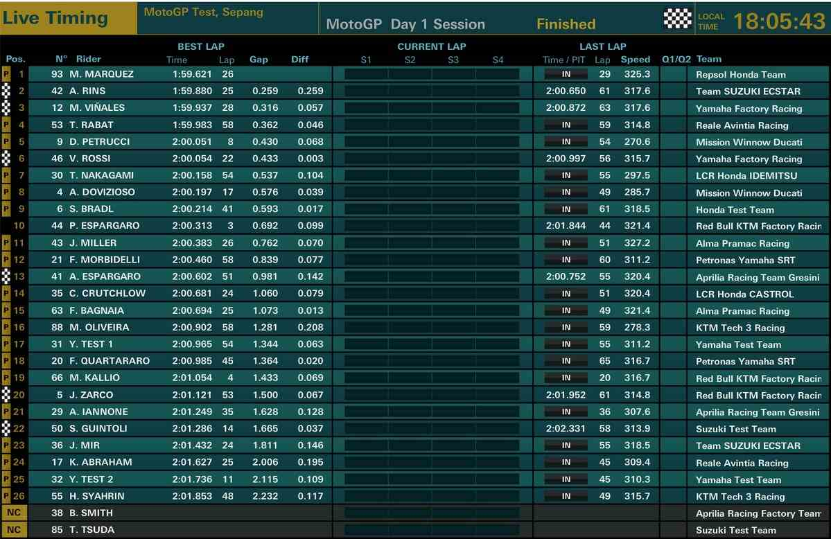 tempi classifica day1 motogp gp test sepang