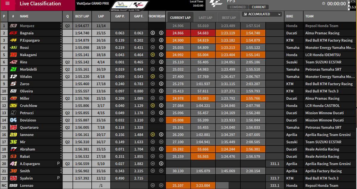 Classifica FP3 MotoGP