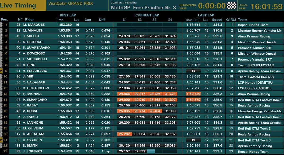 Classifica combinata FP1-FP2-FP3 MotoGP