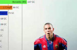 Ronaldo il miglior attaccante nel numero di goal nelle prime 100 presenze