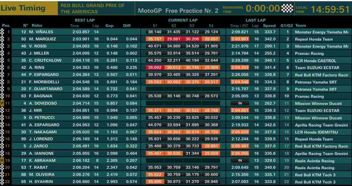 classifica fp2 MotoGP Austin