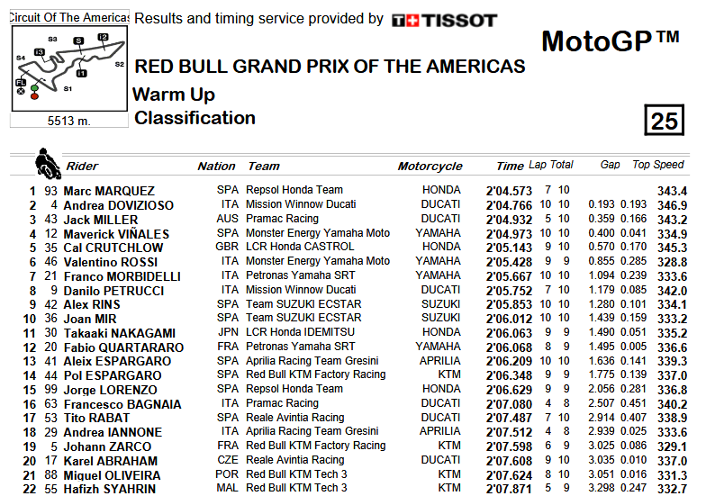 classifica warmup motogp austin