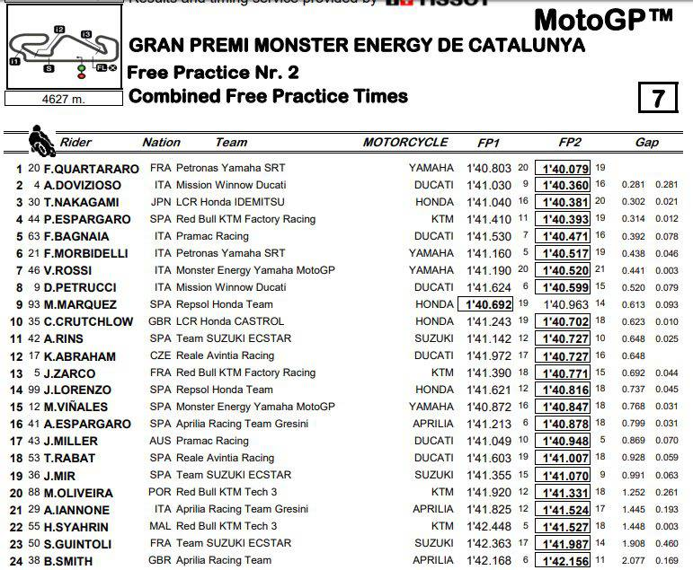 Classifica tempi combinati FP1-FP2 della MotoGP